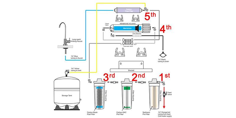 آموزش نصب دستگاه تصفیه آب Soft Water