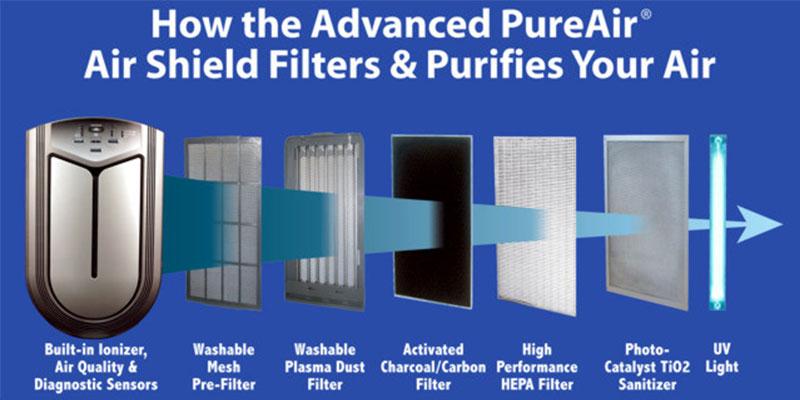 دستگاه تصفیه هوا - انواع فیلترها