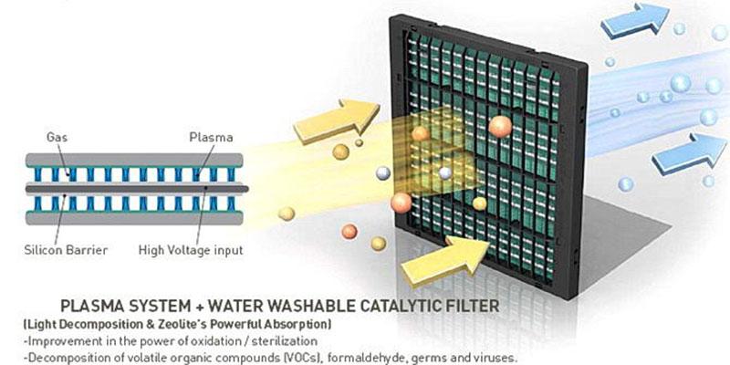 دستگاه تصفیه هوا - فیلتر پلاسما